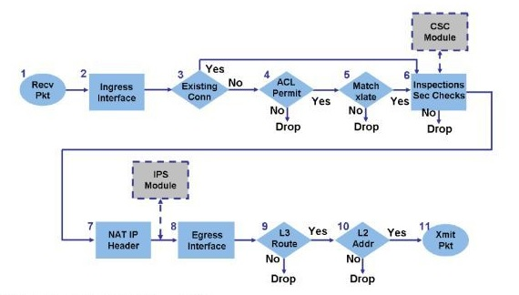 Packet Flow Through Cisco Asa Firewall Amolak Networks