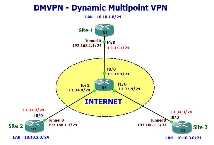 Multipoint Topology DMVPN Phase 2 | Amolak...