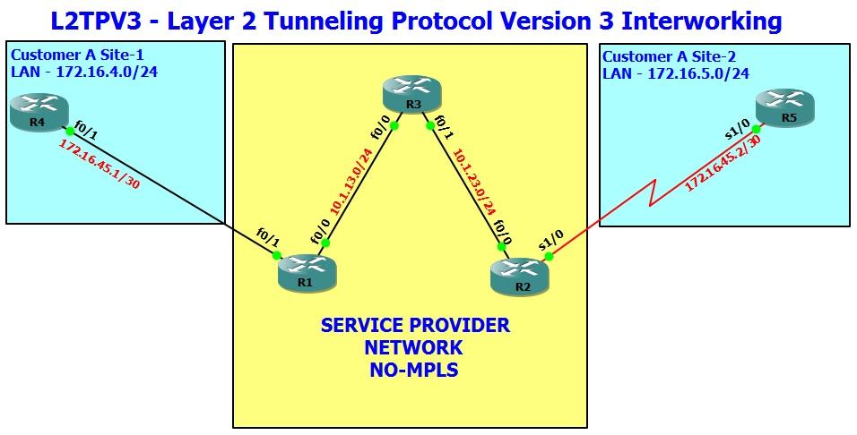 L2TPv3 Interworking | Amolak Networks