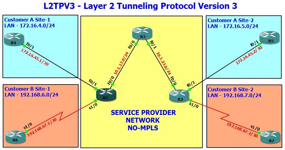 Amolak Sachdeva|Cisco|Juniper|Network Consulting|Trainings