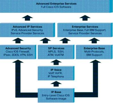 Cisco IOS Licenses | Amolak Networks
