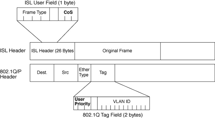 It Is Called CoS Class Of Service In ISL Header And User Priority Bits 8021Q Tag Field But General Referred As Regardless